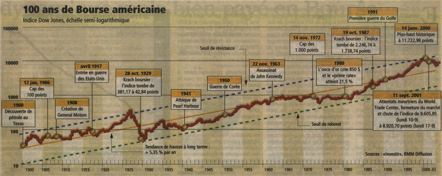 Investir_20030818