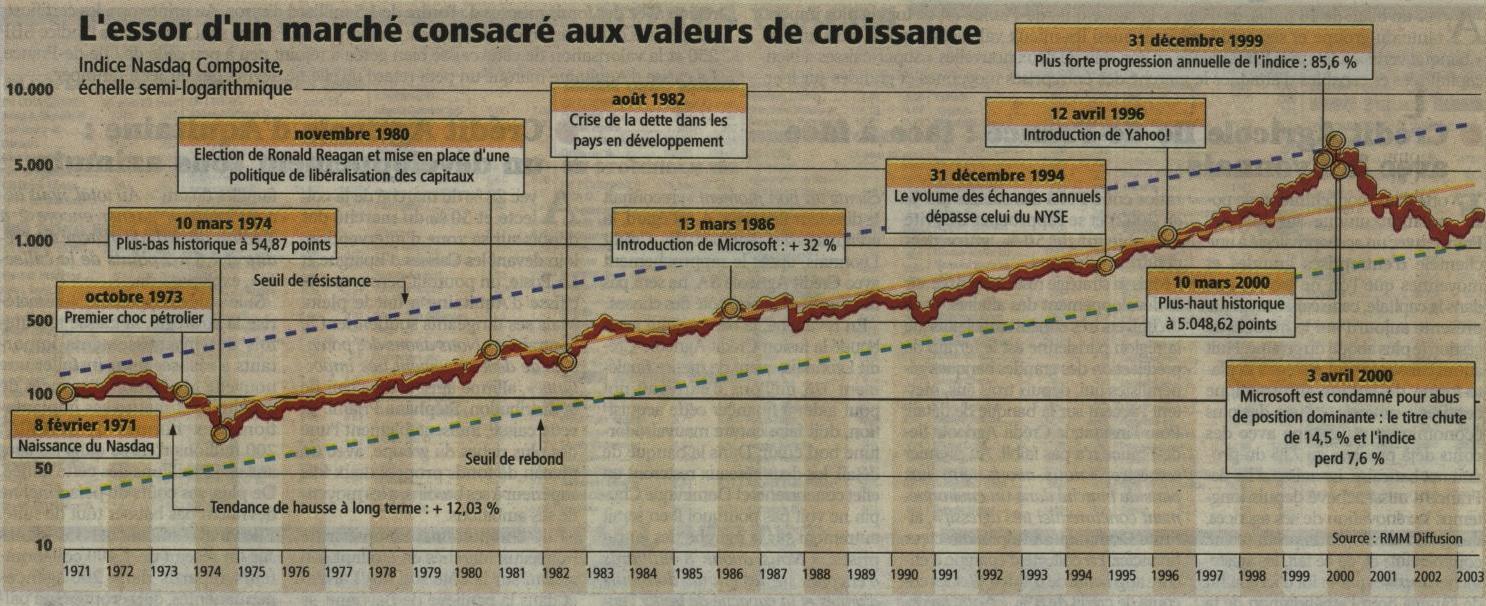 Investir_20030825