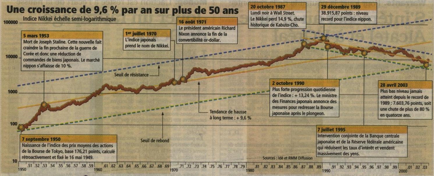 Investir_20030901