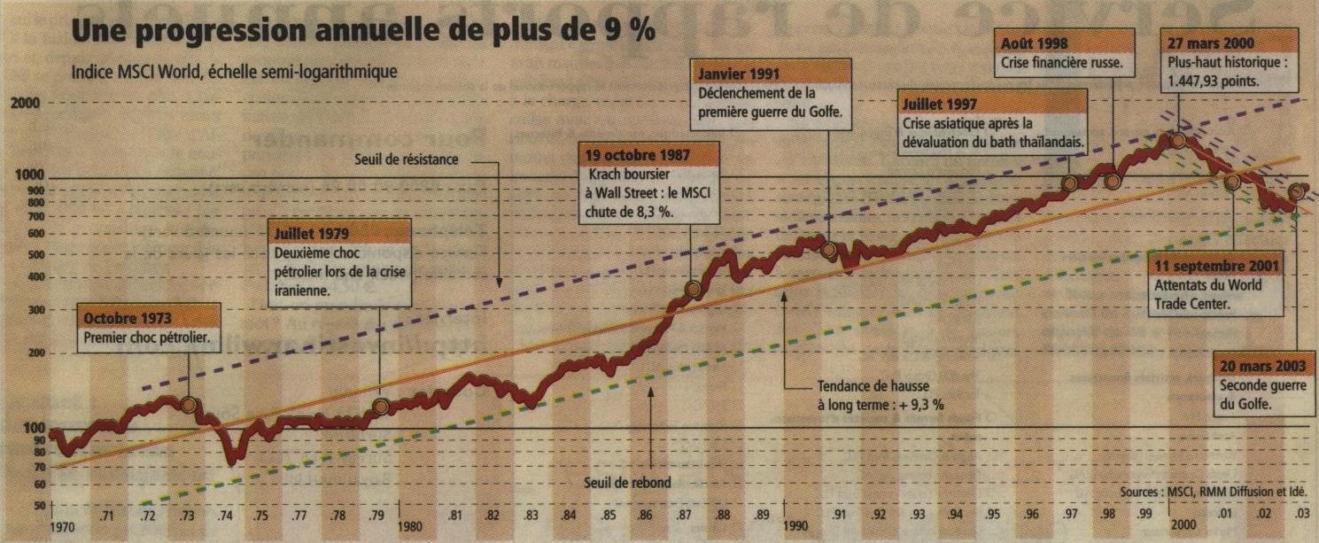 Investir_20030908