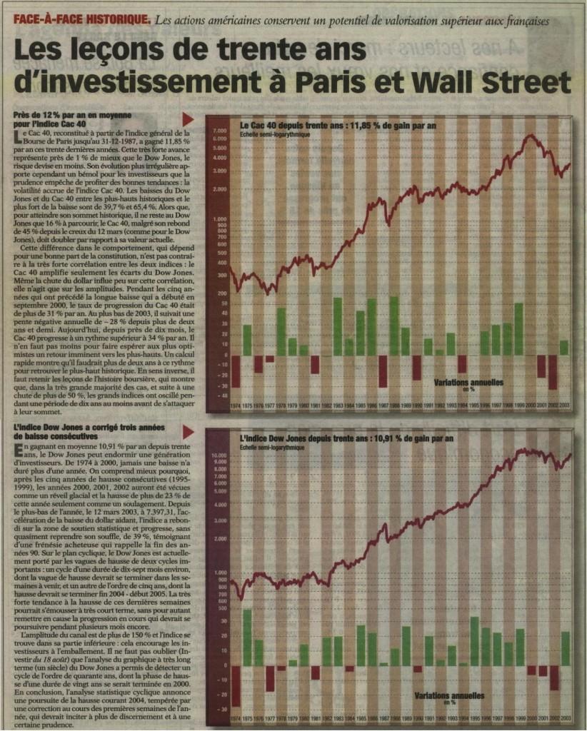 Investir_20040102