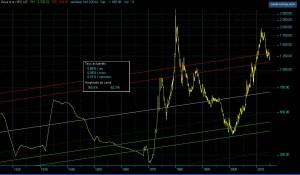Cours de l'once d'or en dollar constant