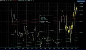 Cous du pétrole corrigé de l'inflation US